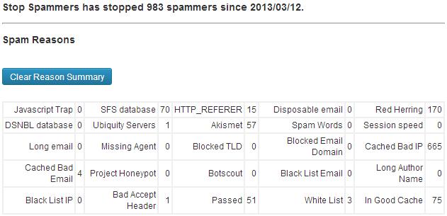 Stop Forum Spam Statistiken