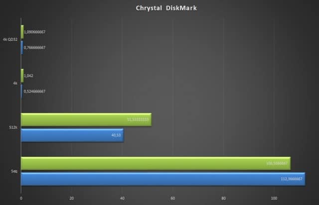 Chrytal DiskMark - STOR.E Basics