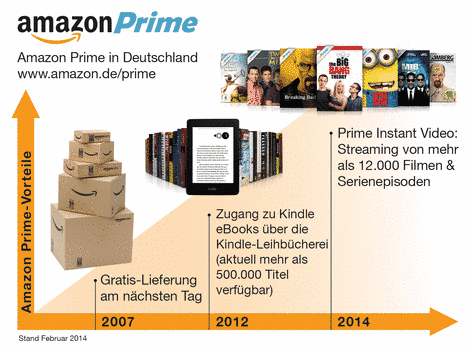 Photo of Amazon Prime mit Lovefilm für 29 Euro im Jahr