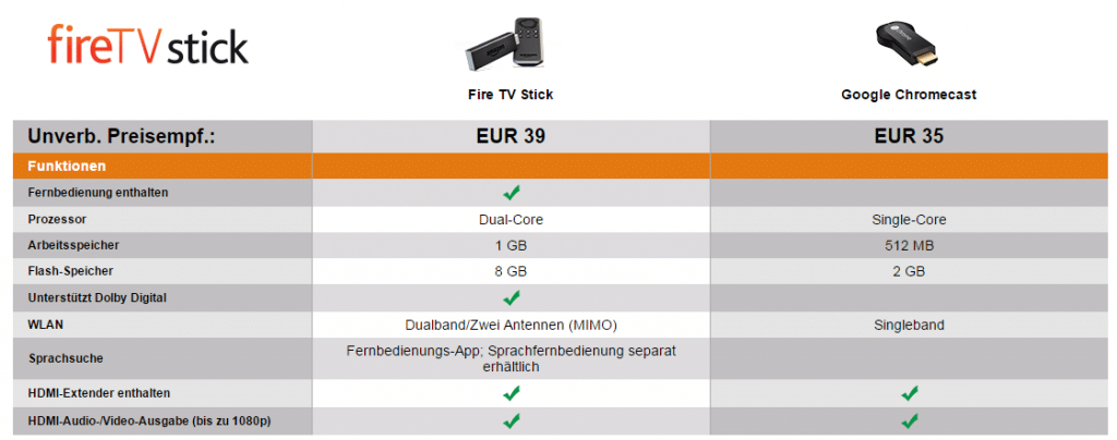 Fire TV Stick vs Google Chromecast