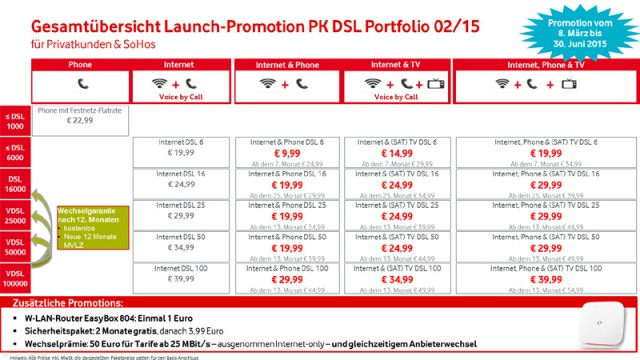 Vodafone-DSL-Portfolio