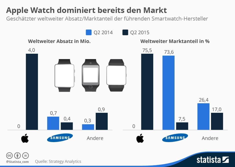 Infografik: Apple Watch dominiert bereits den Markt | Statista