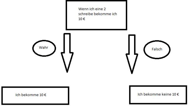 Wenn Funktion 1