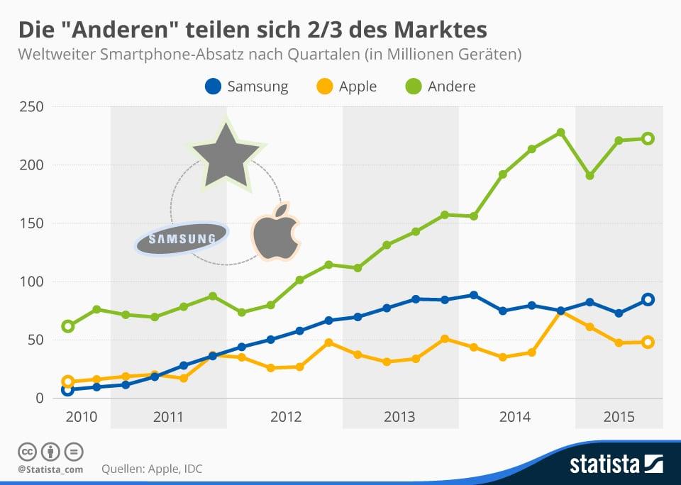 Photo of Smartphone-Marktführer Samsung & Apple mit nur 37% Marktanteil