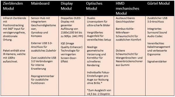 HDK-2-Spezifikationen