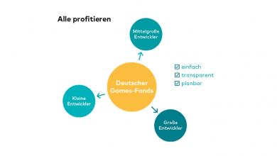 Bild von Deutscher Games-Fonds – Meinungen der Parteien