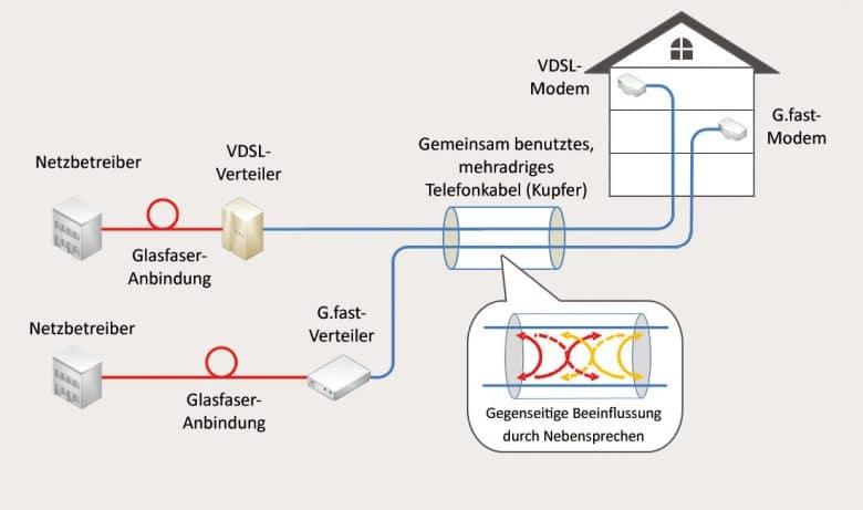 Parallelbetrieb von G.Fast und VDSL (Bild: Fraunhofer-Institut)
