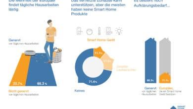 Photo of Smart Home Studie: Verbraucher müssen aufgeklärt werden
