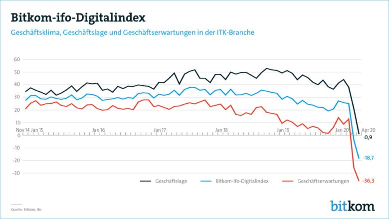 Digitalindex