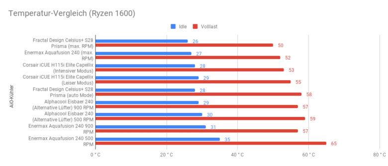 Temperatur Vergleich (AMD Ryzen 1600)