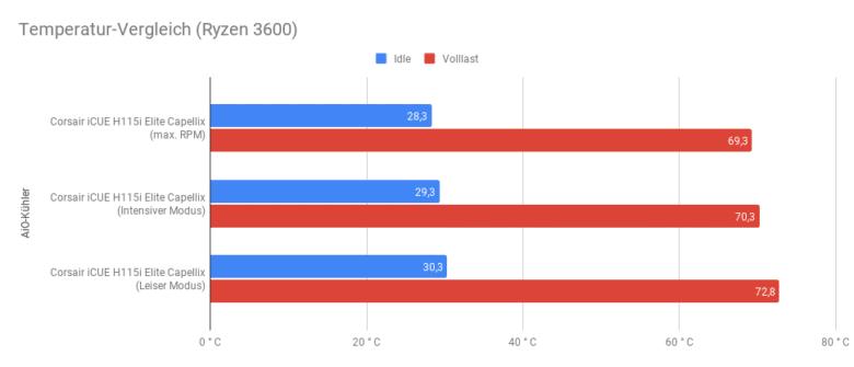 Temperatur Vergleich (AMD Ryzen 3600)