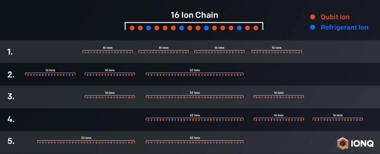 IonQ Multi-Core-Chip für Quantencomputer